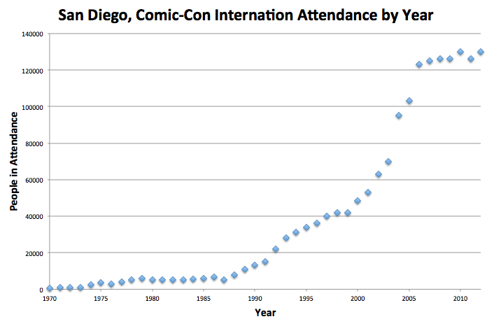 Attendance over time graph for San Diego Comic Con