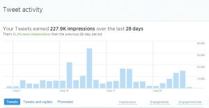 Twitter analytics for a highly performing Twitter account