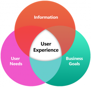 A Venn Diagram showing how user experience is derived.